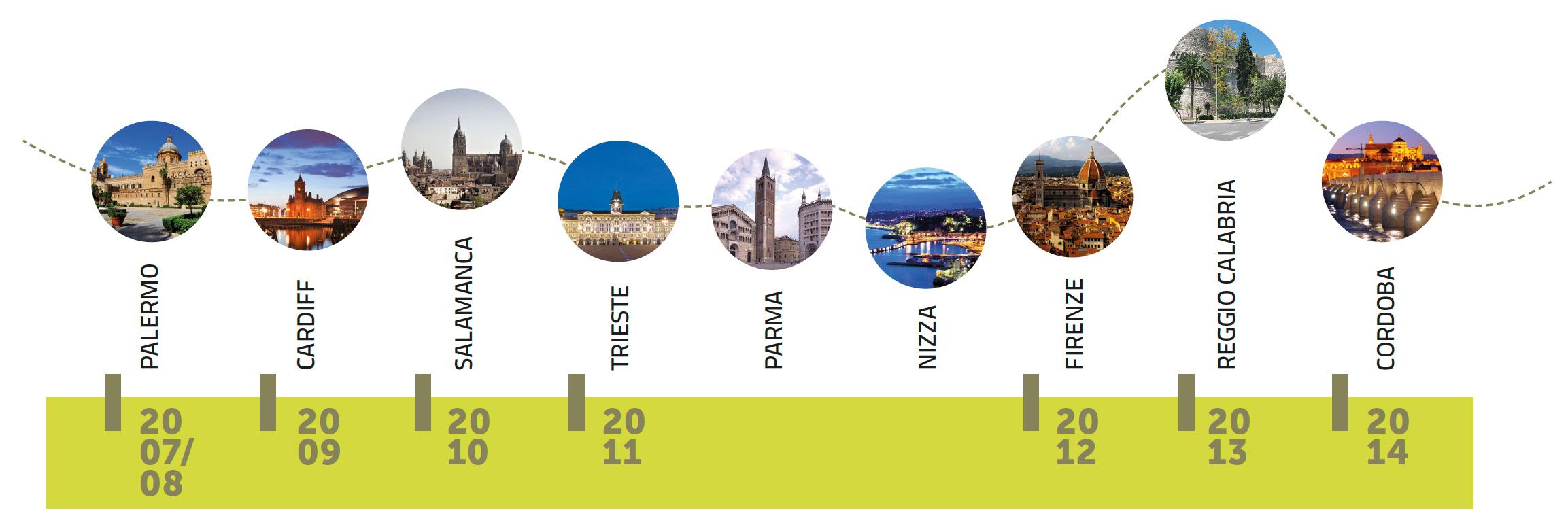 Studio delle città elette Città Europea dello Sport